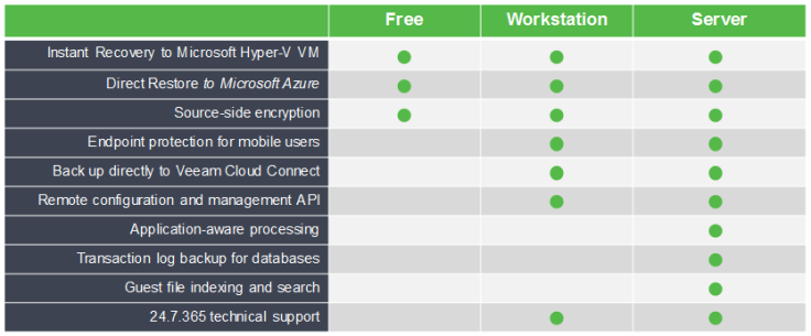 veeam agent matrix