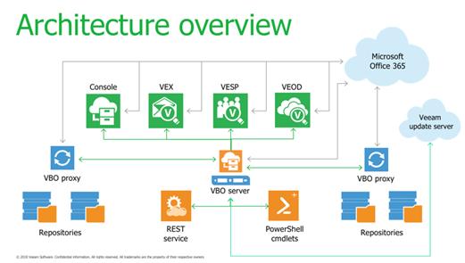General Availability for Veeam Backup for Office 365 V2 0 – CarlMcDade